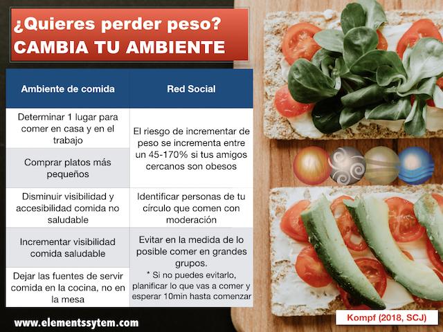 ¿Quieres perder peso? Modifica tu ambiente para conseguirlo.