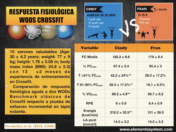 RESPUESTA FISIOLÓGICA WODS CROSSFIT: CINDY vs FRAN