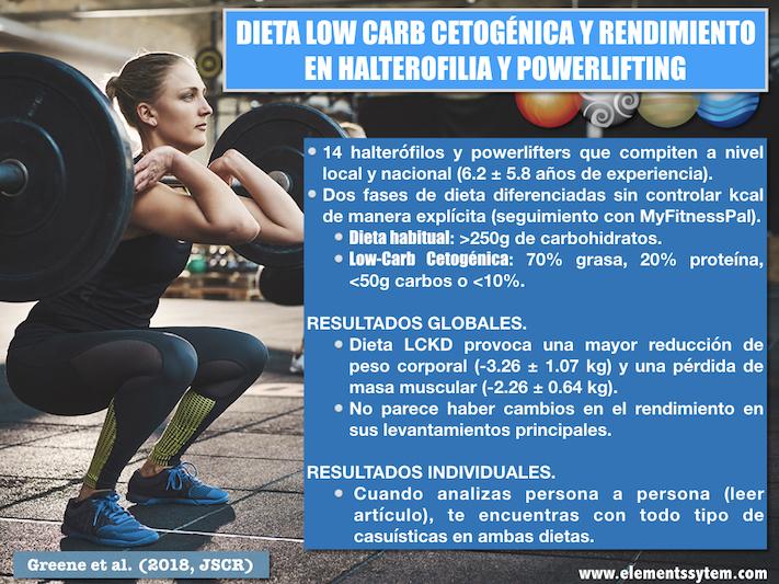DIETAS LOW-CARB CETOGÉNICAS EN LEVANTADORES