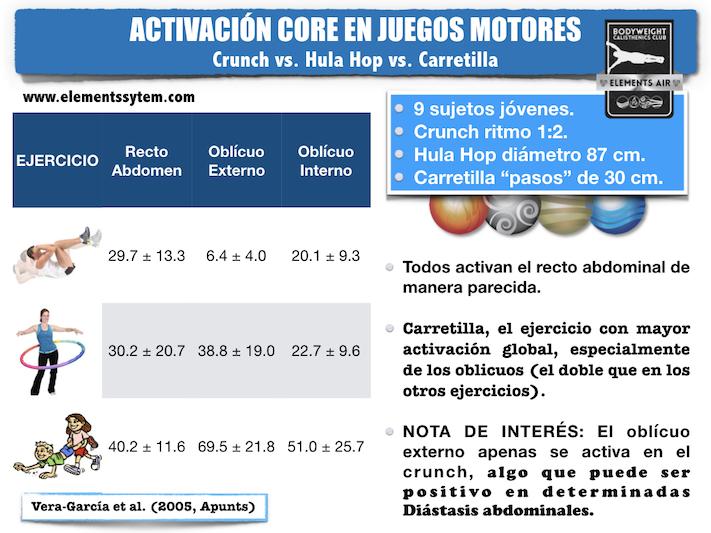 ACTIVACIÓN CORE CON EJERCICIOS JUGADOS