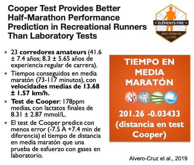TEST DE COOPER: Predice mejor tu tiempo de media maratòn